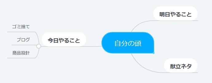 MindMeister_1つのマップ
